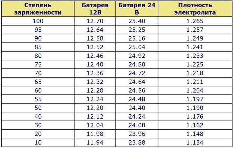 napryazhenie akb 4 3 - Уровень заряда аккумулятора автомобиля по напряжению