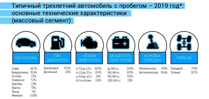статистика цен на автомобили с пробегом