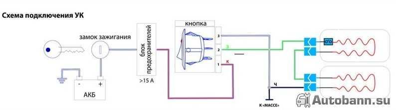 Технологическая схема приготовления рулета