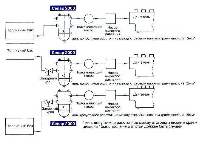 сепаратор для фильтрации дизельного топлива и подключение своими руками