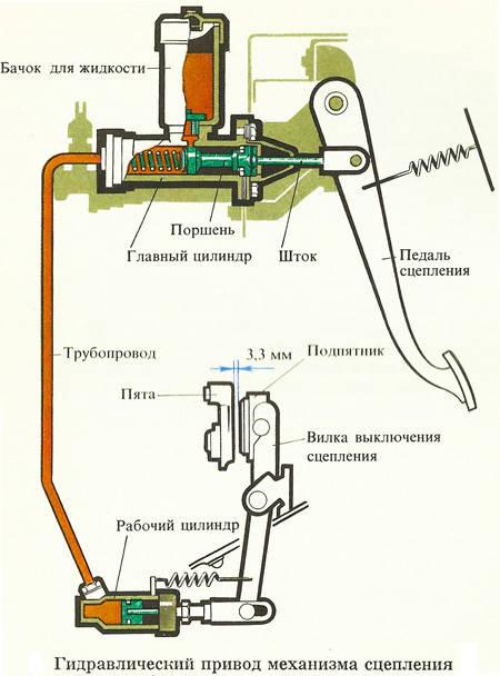 Как сделать главный тормозной цилиндр фото 215