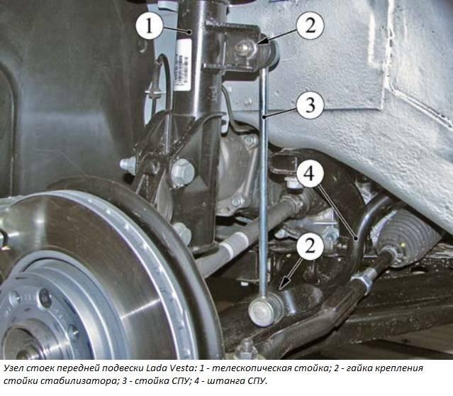 замена втулок стабилизатора на автомобиле Лада Веста